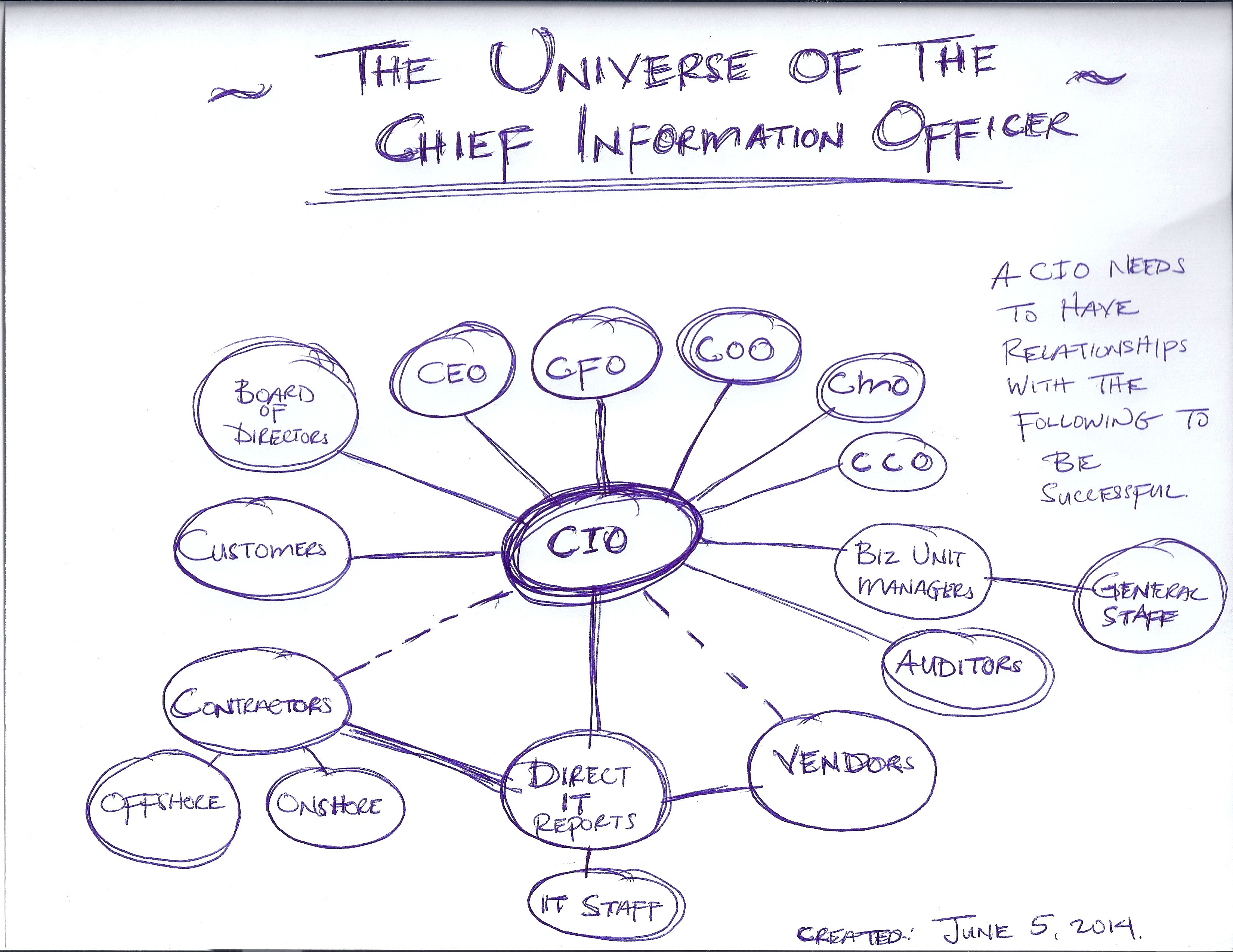Chief Information Officer A Cio S Voice