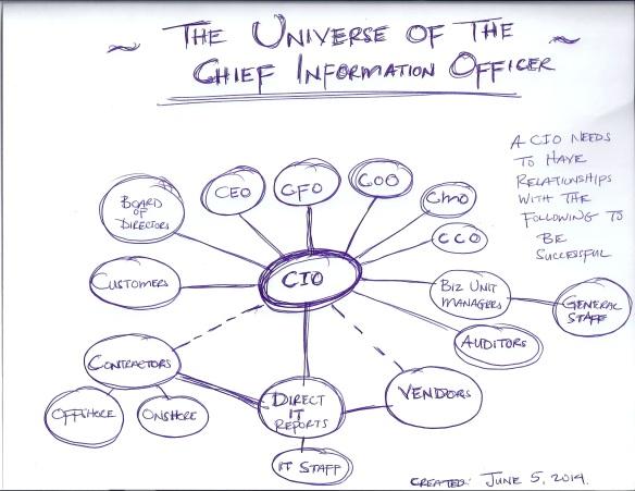 CIO Universe